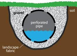 A French Drain Can Dry Out Your Backyard Wet Spots The